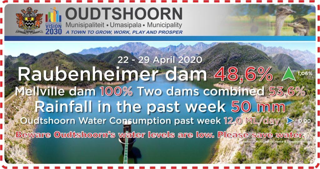 Raubenheimer dam levels & Oudtshoorn water consumption. 29 April 2020.